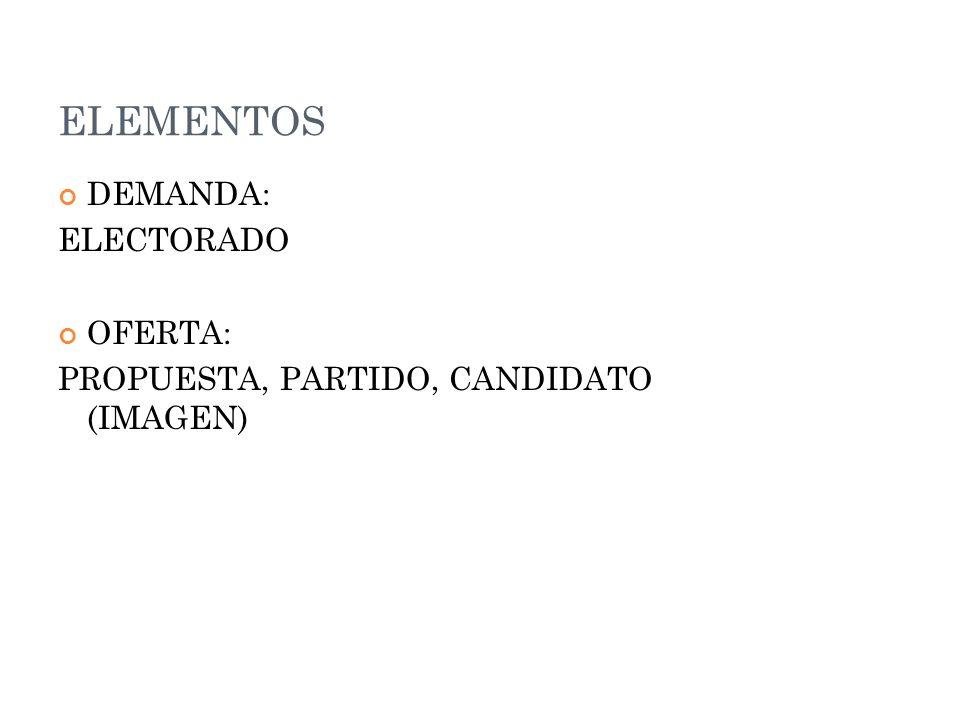 ELEMENTOS DEMANDA: ELECTORADO OFERTA: