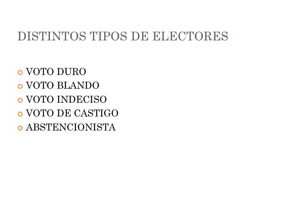 DISTINTOS TIPOS DE ELECTORES