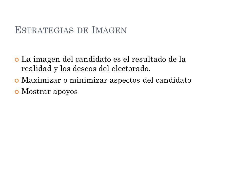 Estrategias de Imagen La imagen del candidato es el resultado de la realidad y los deseos del electorado.