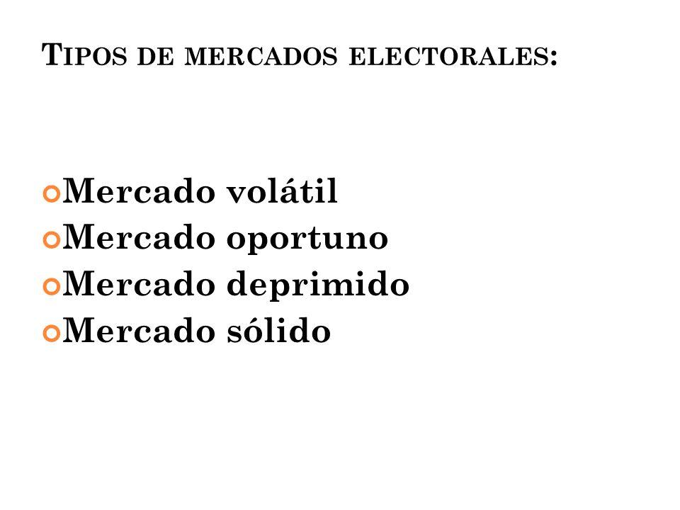 Tipos de mercados electorales: