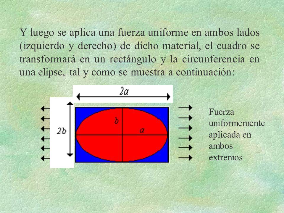 Y luego se aplica una fuerza uniforme en ambos lados (izquierdo y derecho) de dicho material, el cuadro se transformará en un rectángulo y la circunferencia en una elipse, tal y como se muestra a continuación: