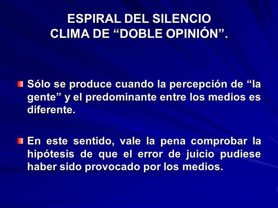 ESPIRAL DEL SILENCIO CLIMA DE DOBLE OPINIÓN .
