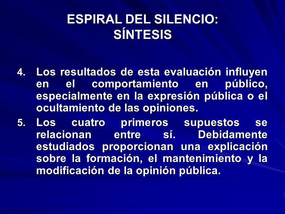 ESPIRAL DEL SILENCIO: SÍNTESIS