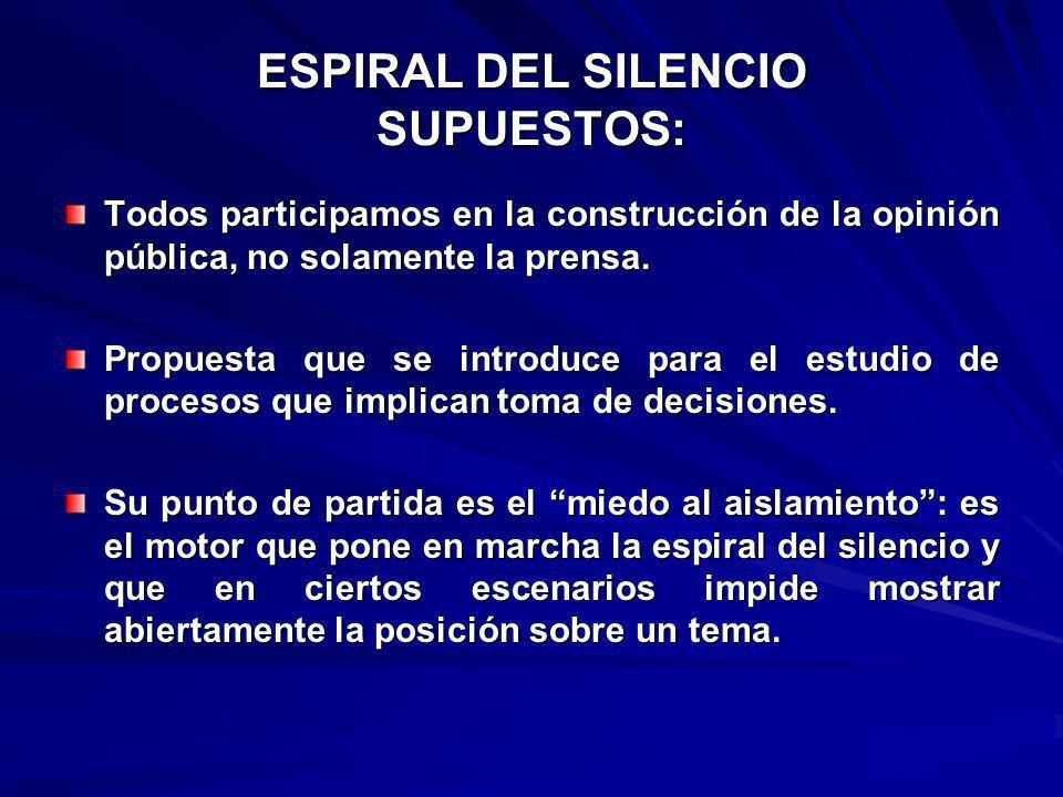 ESPIRAL DEL SILENCIO SUPUESTOS: