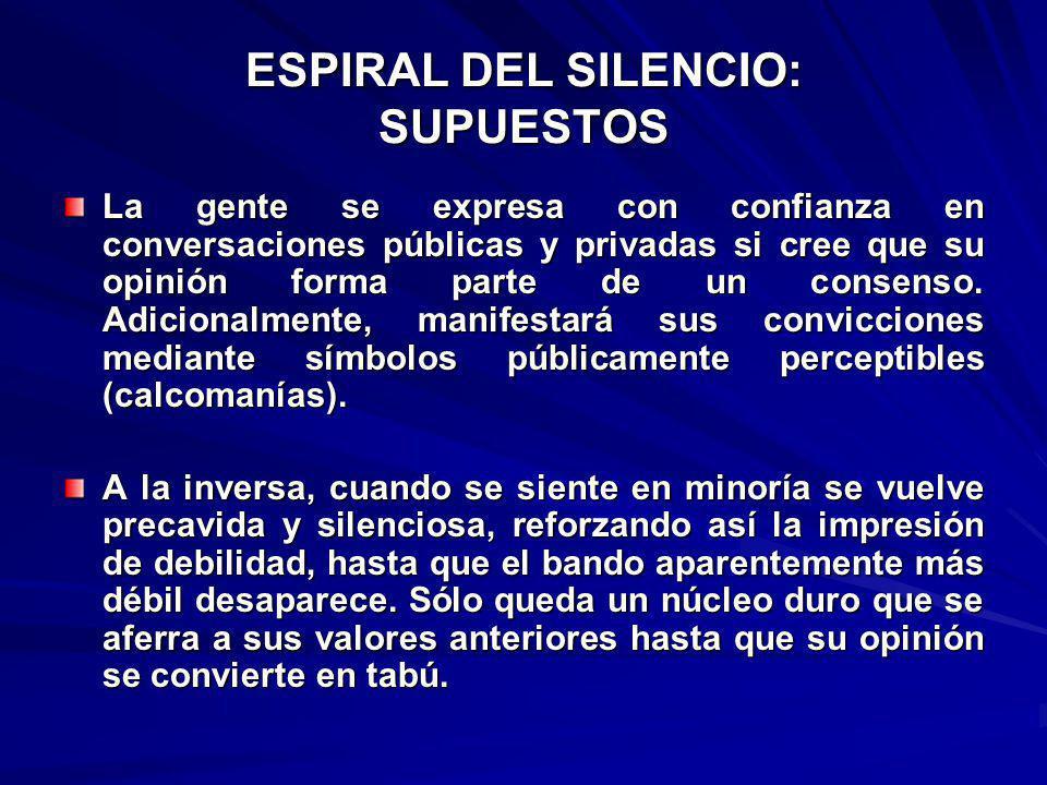ESPIRAL DEL SILENCIO: SUPUESTOS