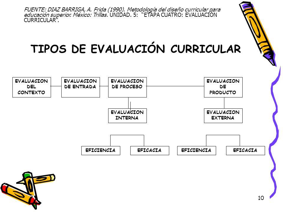 TIPOS DE EVALUACIÓN CURRICULAR