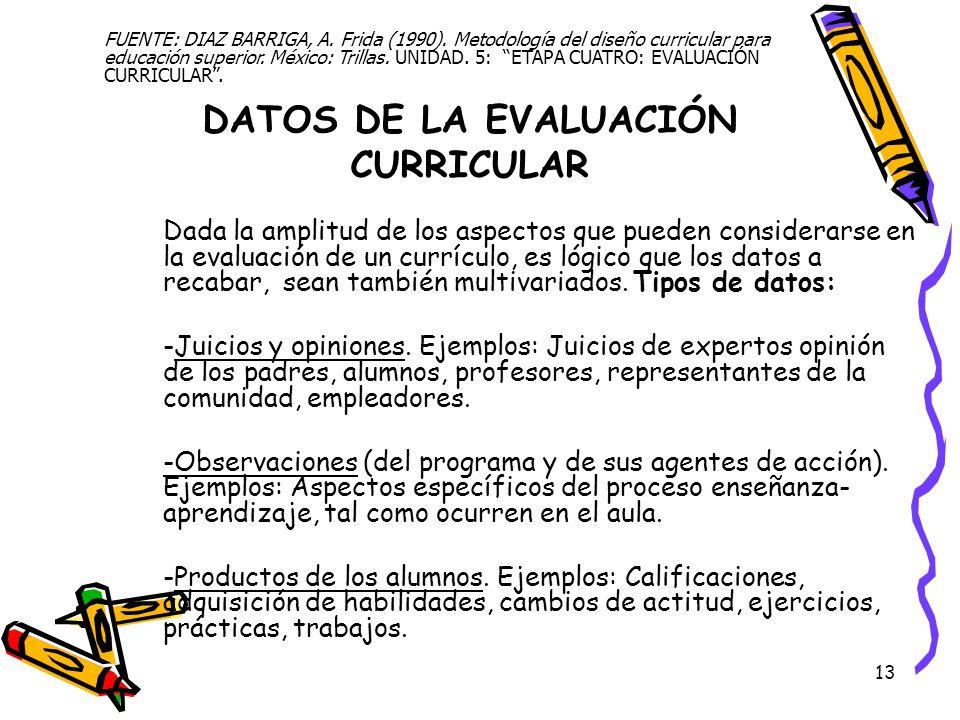 DATOS DE LA EVALUACIÓN CURRICULAR