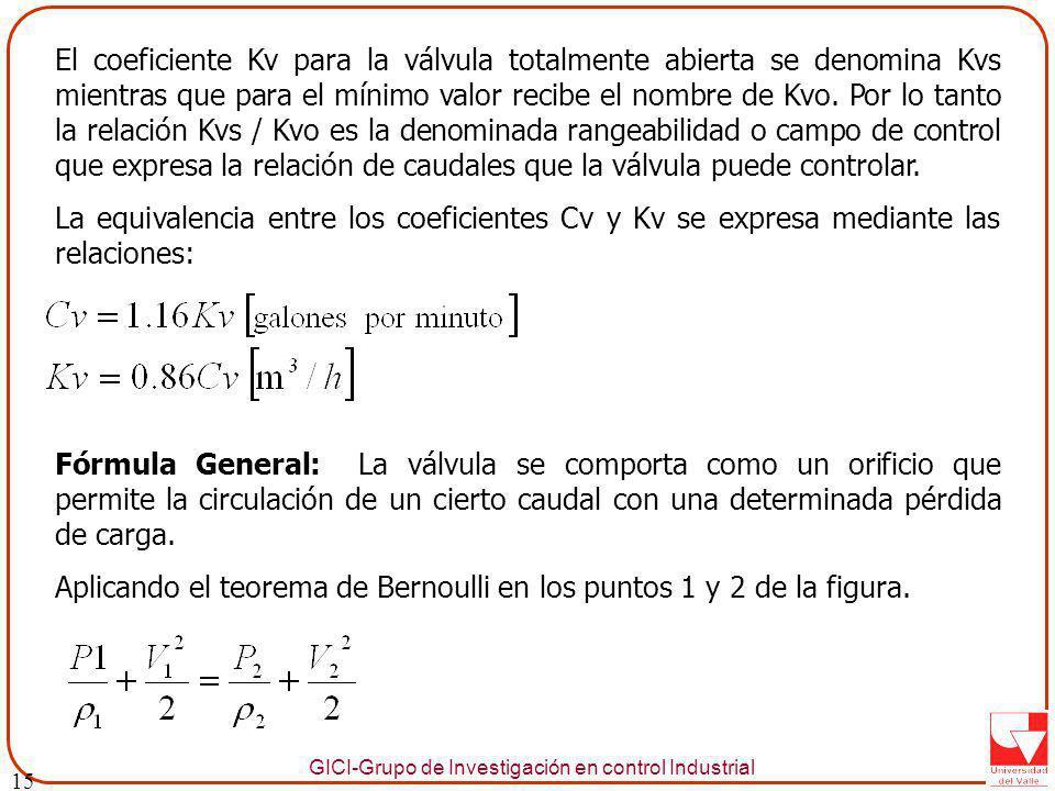 Aplicando el teorema de Bernoulli en los puntos 1 y 2 de la figura.