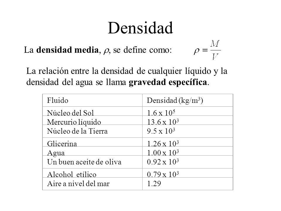 Densidad La densidad media, r, se define como:
