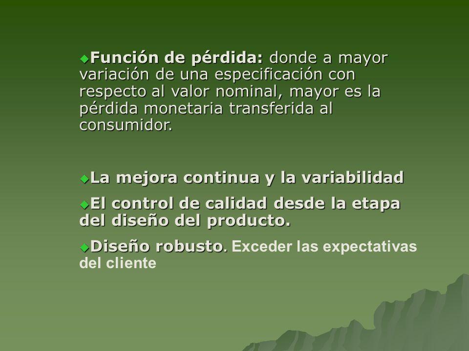Función de pérdida: donde a mayor variación de una especificación con respecto al valor nominal, mayor es la pérdida monetaria transferida al consumidor.