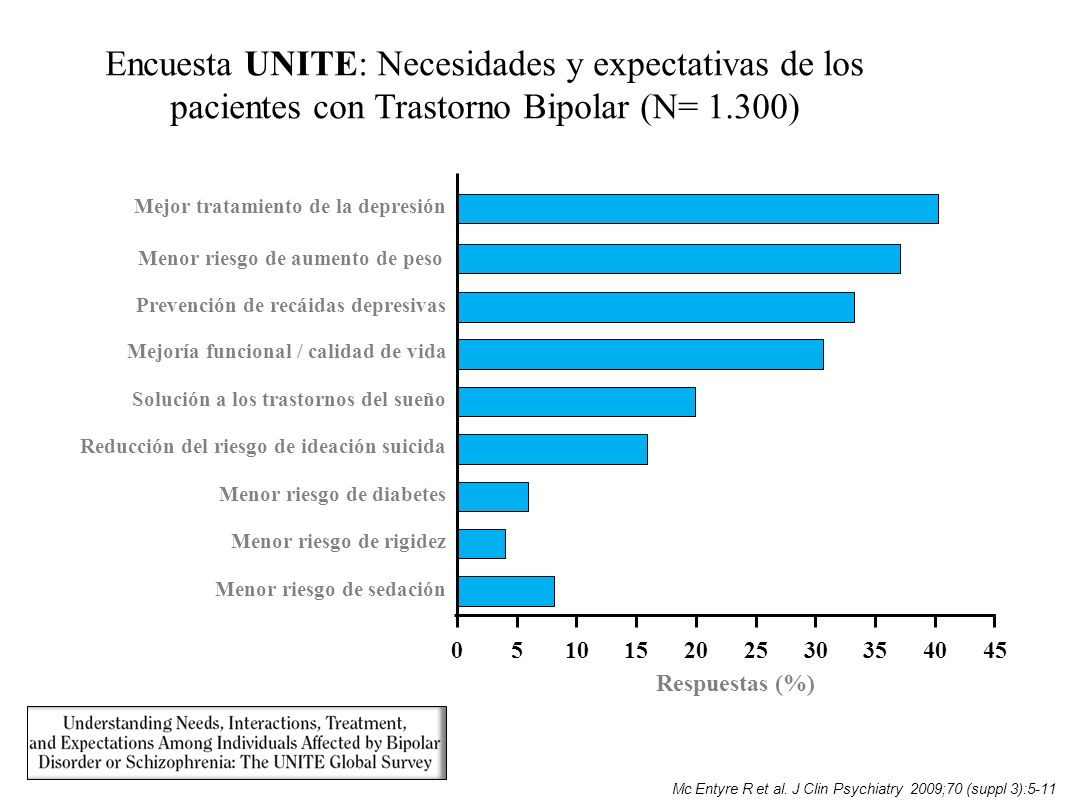 Encuesta UNITE: Necesidades y expectativas de los pacientes con Trastorno Bipolar (N= 1.300)