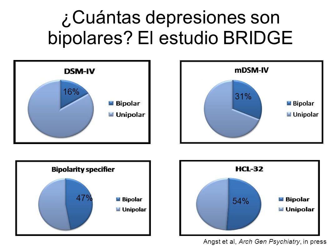 ¿Cuántas depresiones son bipolares El estudio BRIDGE