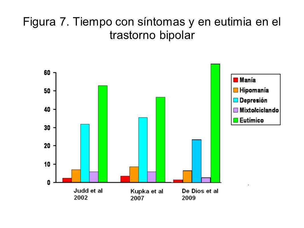 Figura 7. Tiempo con síntomas y en eutimia en el trastorno bipolar