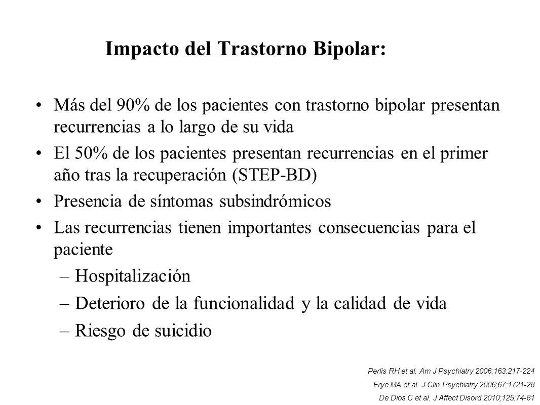 Impacto del Trastorno Bipolar: