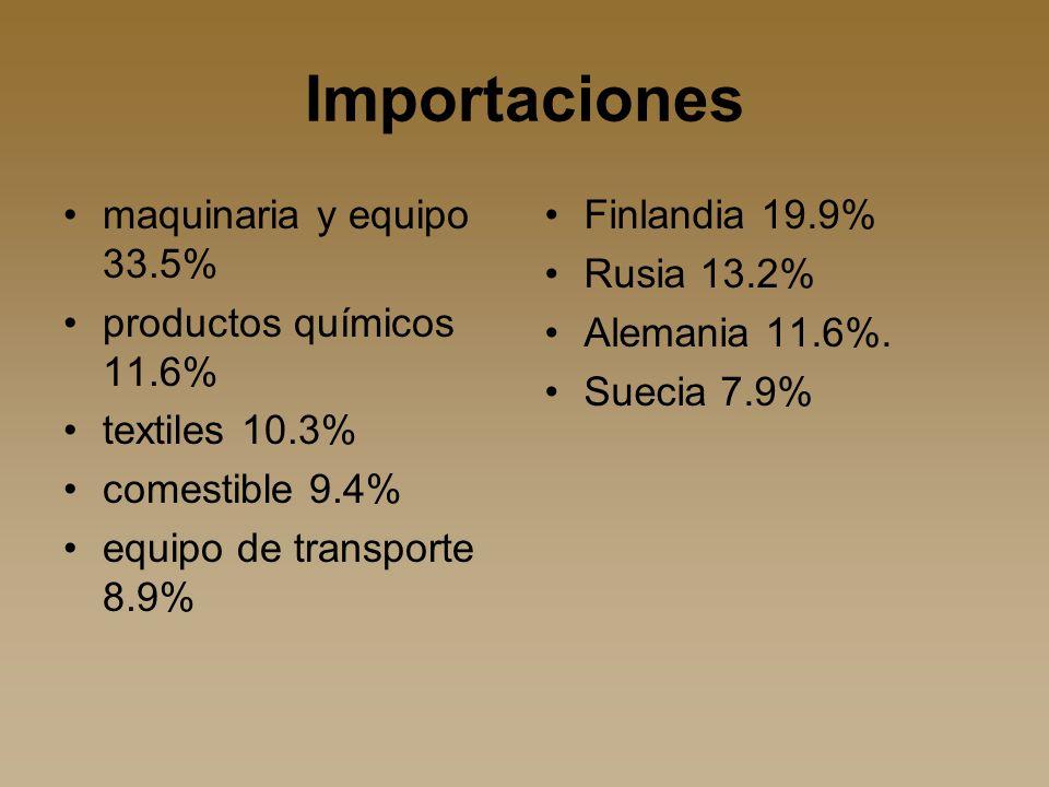 Importaciones maquinaria y equipo 33.5% productos químicos 11.6%