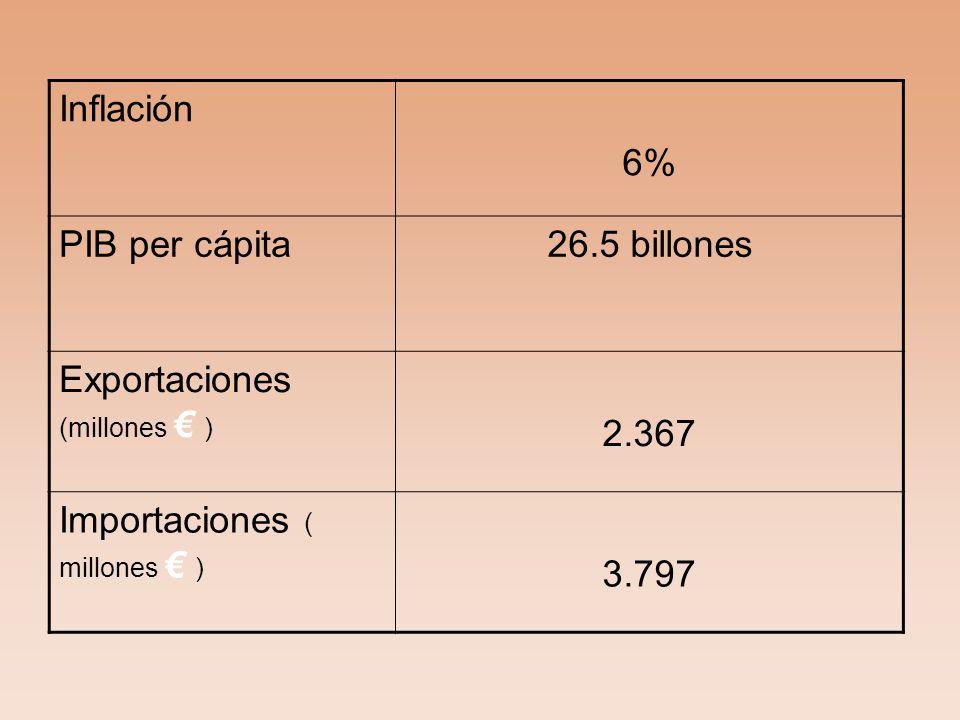 Inflación 6% PIB per cápita. 26.5 billones. Exportaciones (millones € ) 2.367. Importaciones ( millones € )