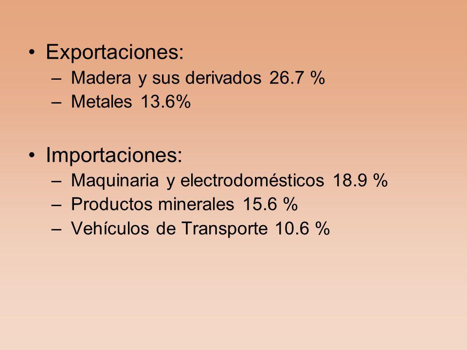 Exportaciones: Importaciones: Madera y sus derivados 26.7 %
