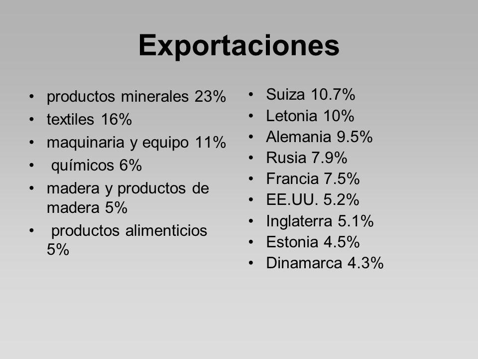 Exportaciones productos minerales 23% textiles 16%