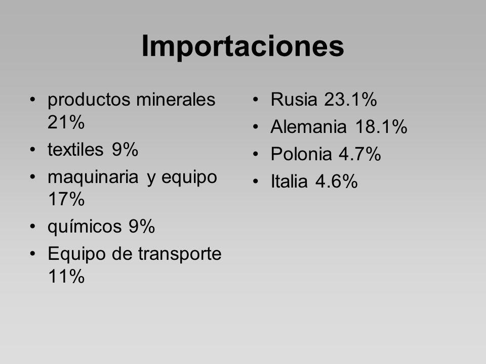 Importaciones productos minerales 21% textiles 9%