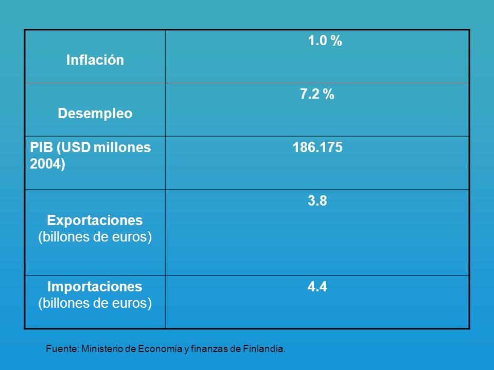 Inflación 1.0 % Desempleo 7.2 % 186.175 3.8 4.4
