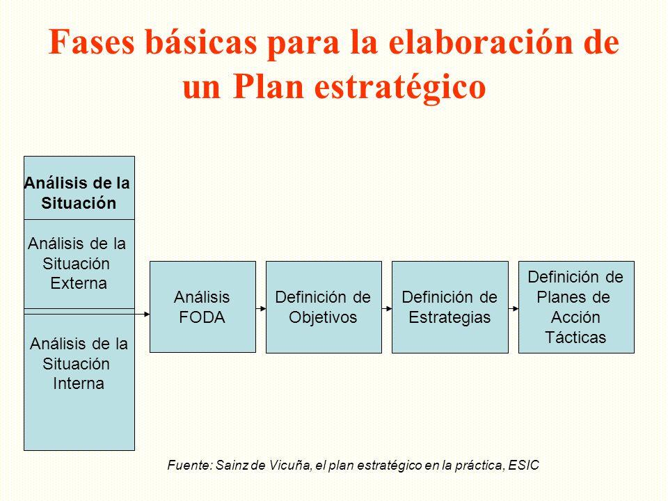 Fases básicas para la elaboración de un Plan estratégico