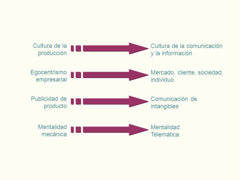 Cultura de la producción