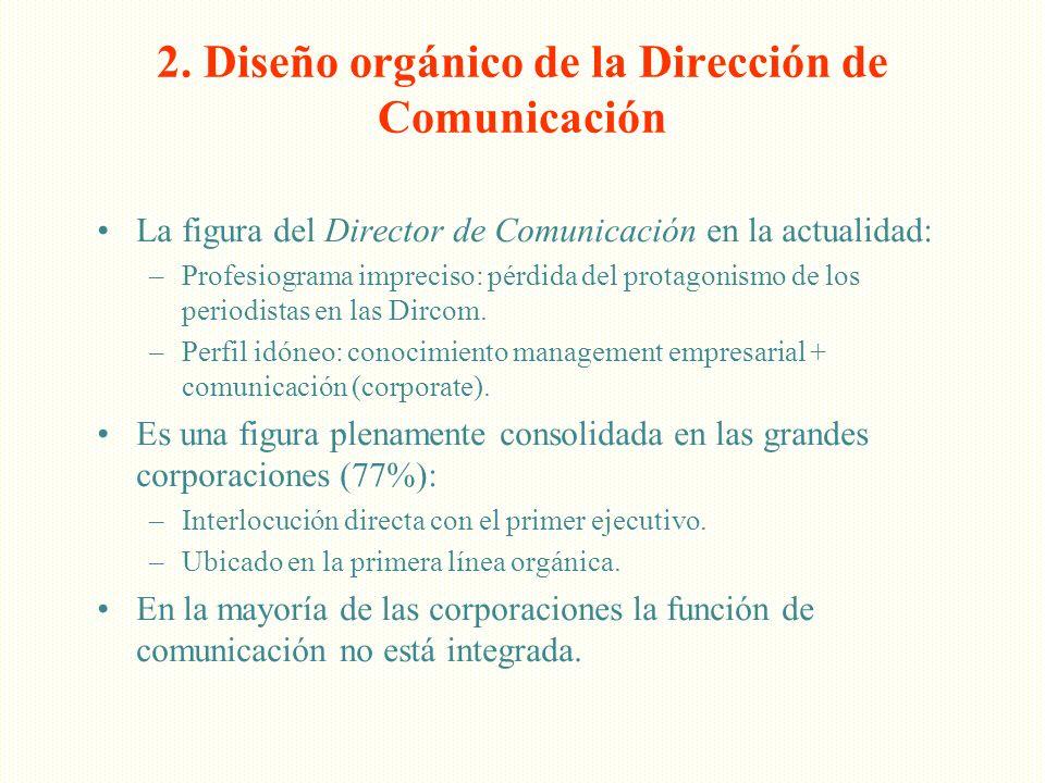 2. Diseño orgánico de la Dirección de Comunicación