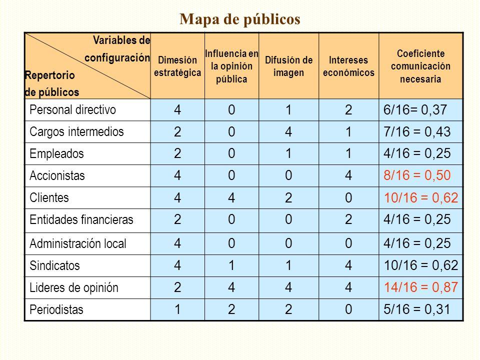 Influencia en la opinión pública Coeficiente comunicación necesaria