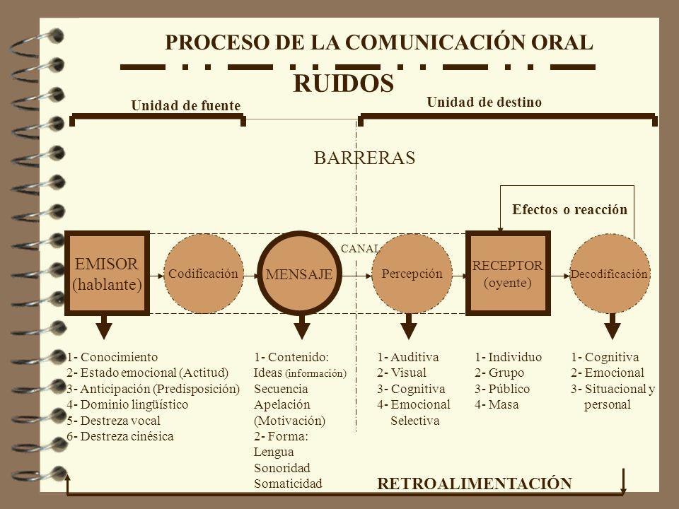 RUIDOS PROCESO DE LA COMUNICACIÓN ORAL BARRERAS EMISOR (hablante)
