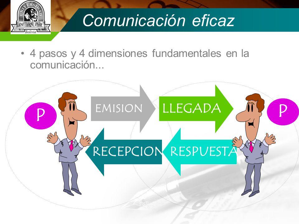 P P Comunicación eficaz LLEGADA RECEPCION RESPUESTA EMISION
