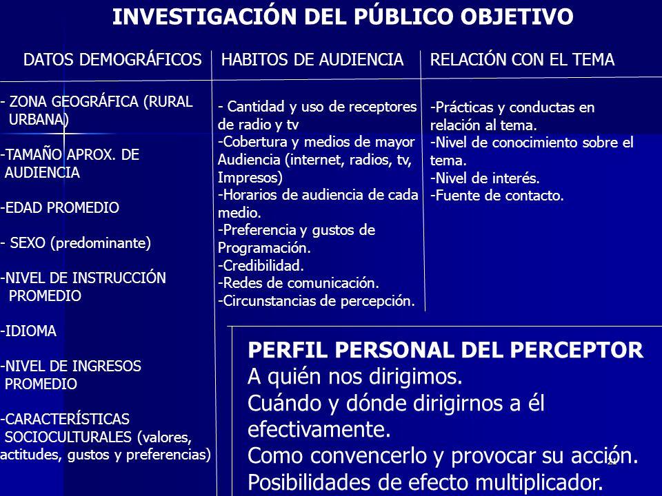 INVESTIGACIÓN DEL PÚBLICO OBJETIVO