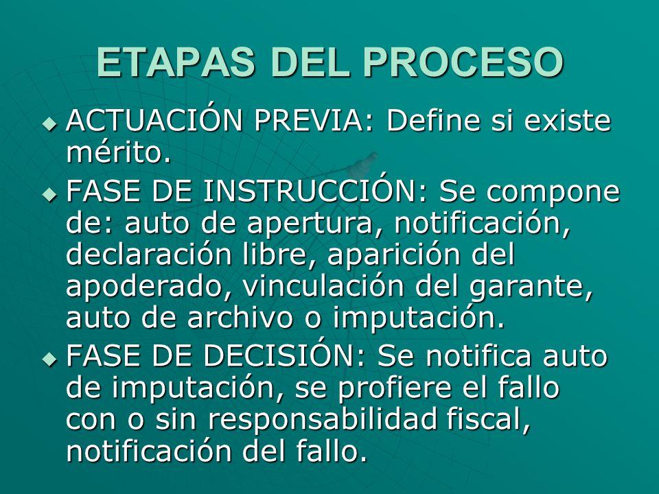 ETAPAS DEL PROCESO ACTUACIÓN PREVIA: Define si existe mérito.