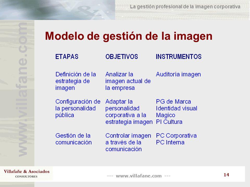 Modelo de gestión de la imagen