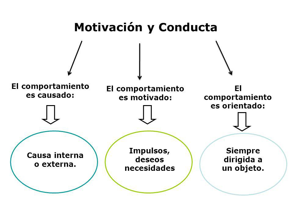 Motivación y Conducta El comportamiento es causado: