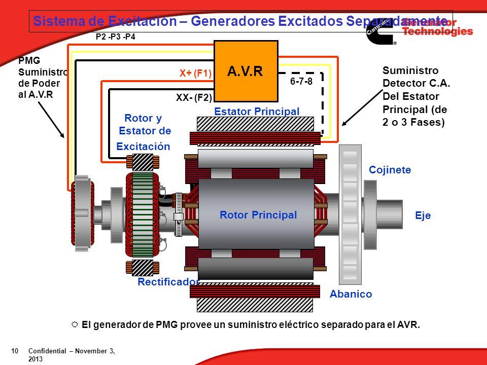 Sistema de Excitación – Generadores Excitados Separadamente