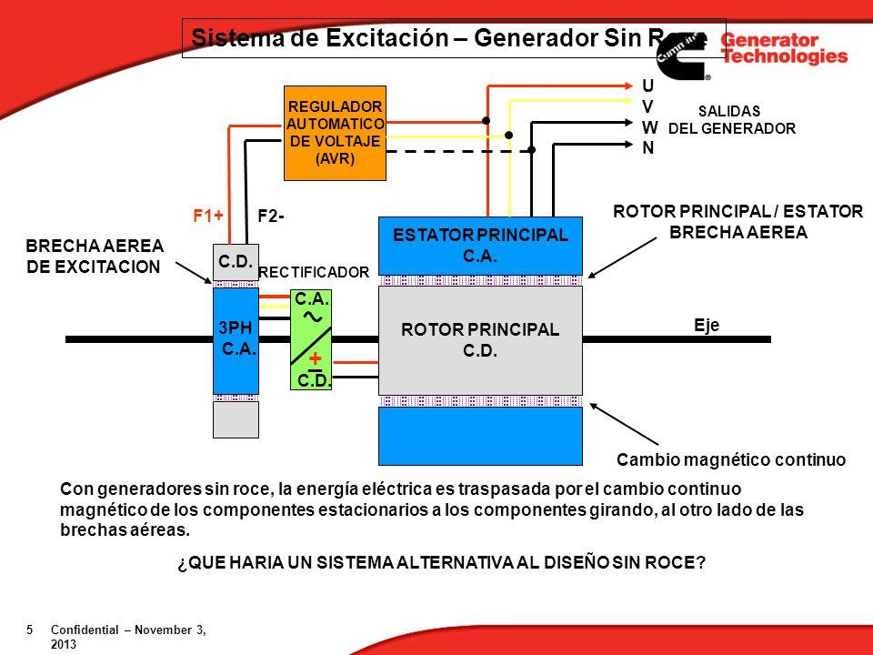 ROTOR PRINCIPAL / ESTATOR Cambio magnético continuo