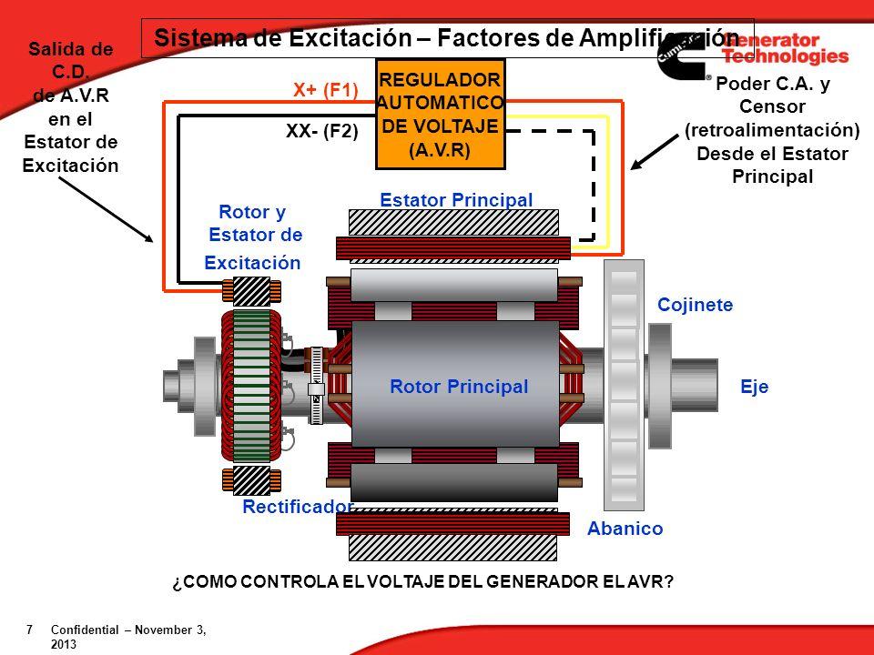 Sistema de Excitación – Factores de Amplificación
