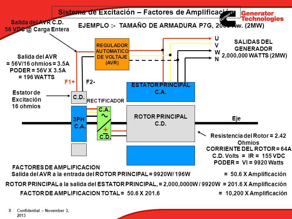 + _ Sistema de Excitación – Factores de Amplificación