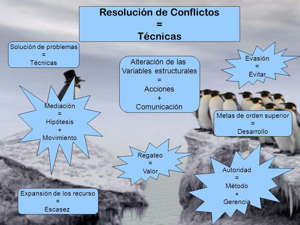 Resolución de Conflictos = Técnicas