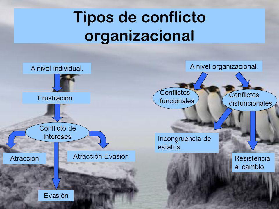 Tipos de conflicto organizacional