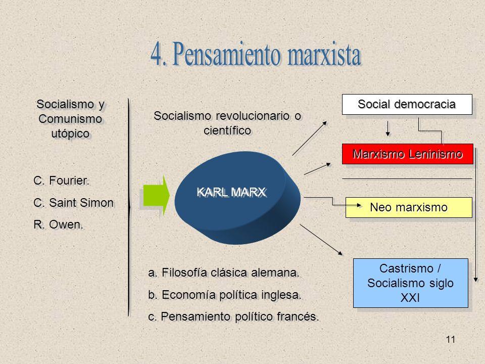 4. Pensamiento marxista Socialismo y Comunismo utópico