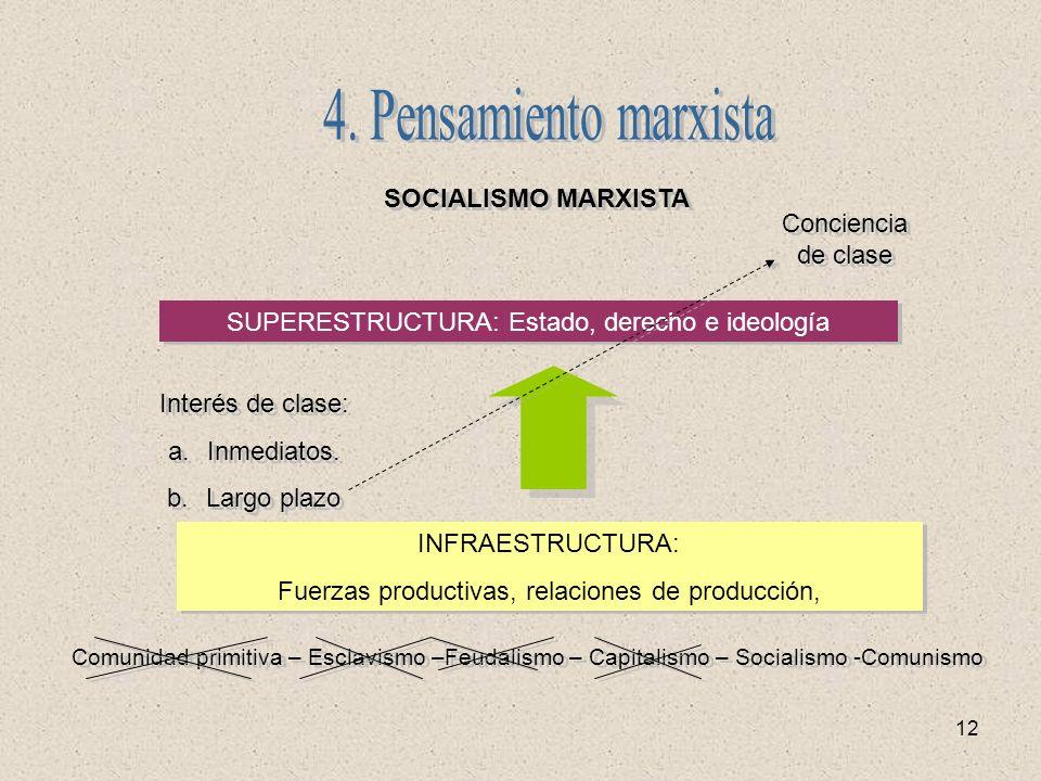 4. Pensamiento marxista SOCIALISMO MARXISTA Conciencia de clase