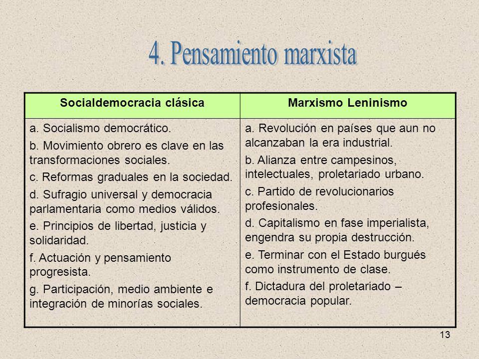 Socialdemocracia clásica