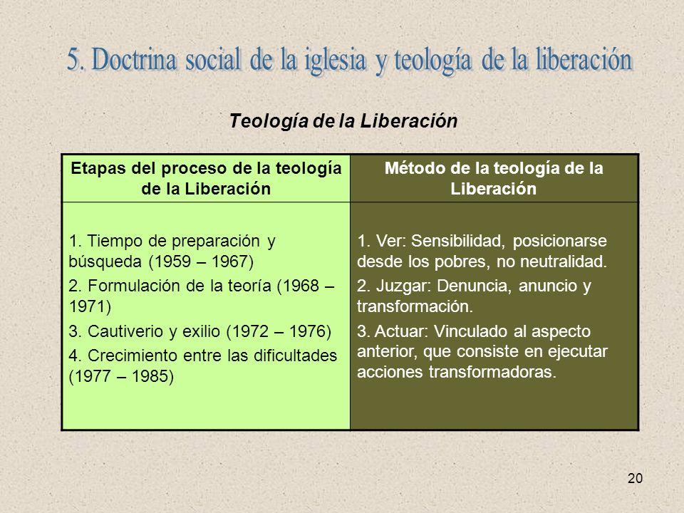 5. Doctrina social de la iglesia y teología de la liberación