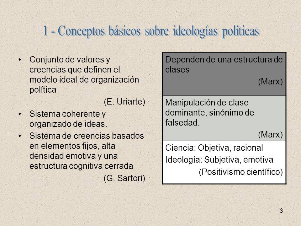 1 - Conceptos básicos sobre ideologías políticas