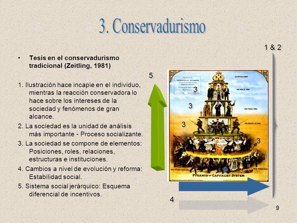 3. Conservadurismo 1 & 2. Tesis en el conservadurismo tradicional (Zeitling, 1981)