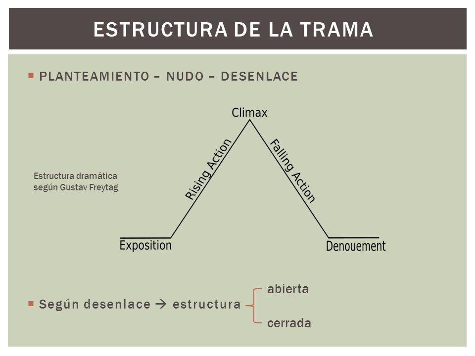 Estructura de La trama PLANTEAMIENTO – NUDO – DESENLACE