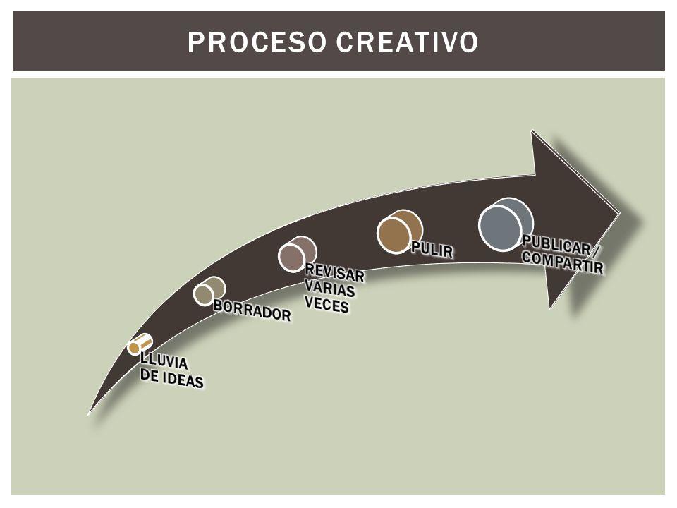 PROCESO CREATIVO PUBLICAR / COMPARTIR PULIR REVISAR VARIAS VECES