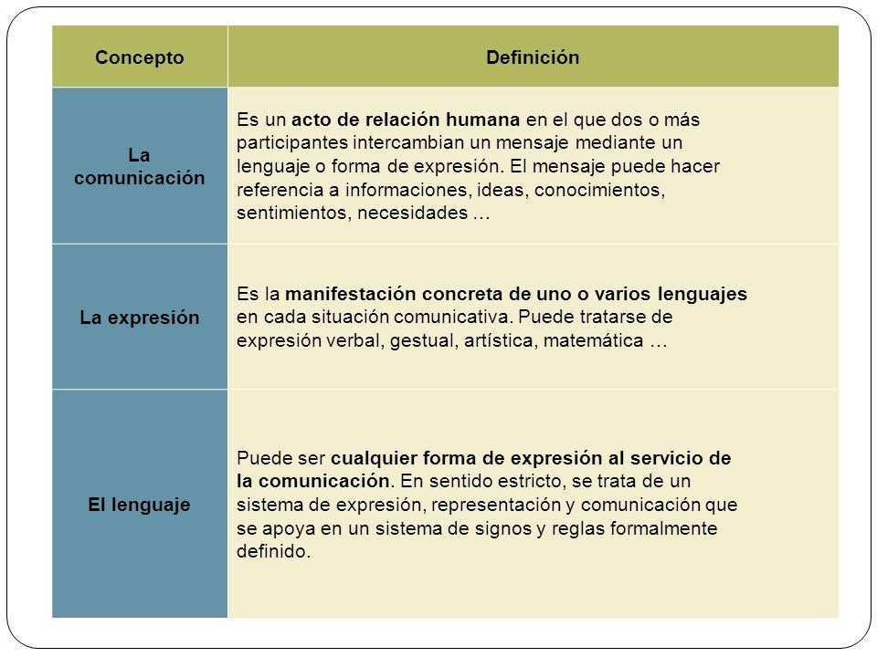 Concepto Definición. La. comunicación. Es un acto de relación humana en el que dos o más. participantes intercambian un mensaje mediante un.