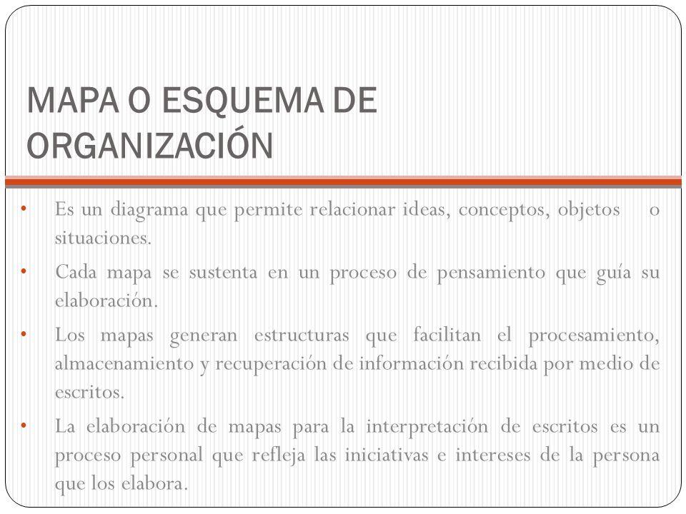 MAPA O ESQUEMA DE ORGANIZACIÓN